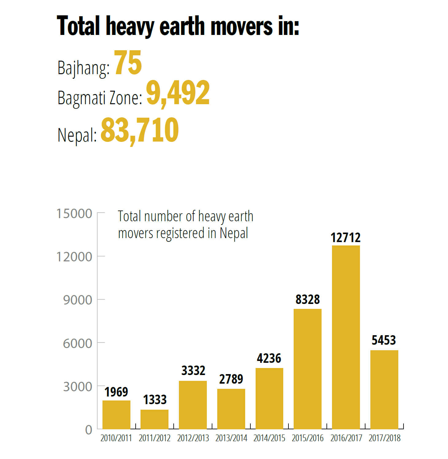 Total-number-of-heavy-earth-movers-in-Nepal